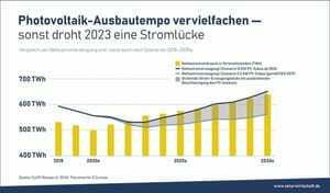 Ausbautempo bei PV-Anlagen bis 2030