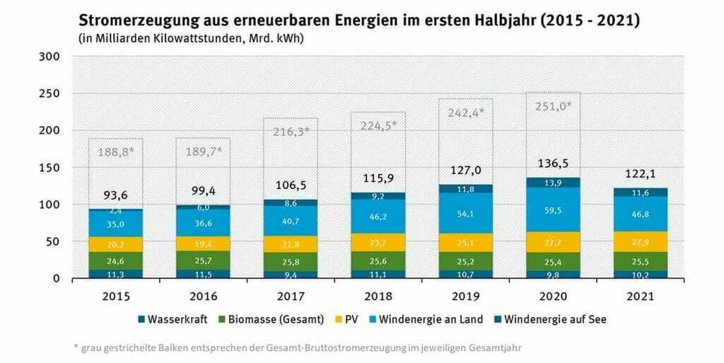 Stromerzeugung aus erneuerbaren Energien in ersten Halbjahr 2021