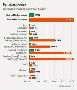 Grafik Bestattungskosten